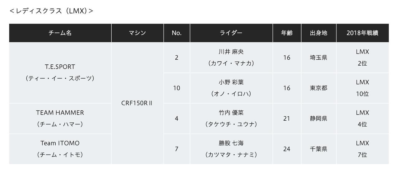 画像5: 全日本MX、ホンダ体制に異変。Team HRCは成田・山本、富田はAMA続投で能塚はEMXへ