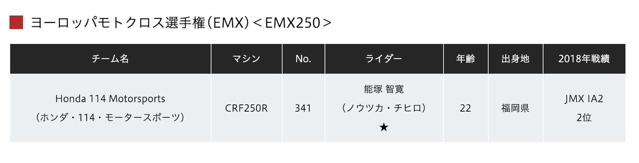 画像4: 全日本MX、ホンダ体制に異変。Team HRCは成田・山本、富田はAMA続投で能塚はEMXへ