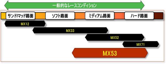 画像3: DUNLOP MX53