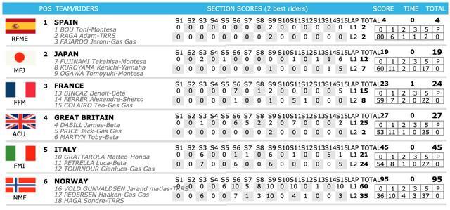 画像3: 日本が世界で2位、トライアル・デナシオン2019は3年ぶり快挙