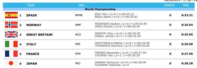 画像1: トライアル・デナシオン、日本は予選6位。決勝での巻き返しに期待