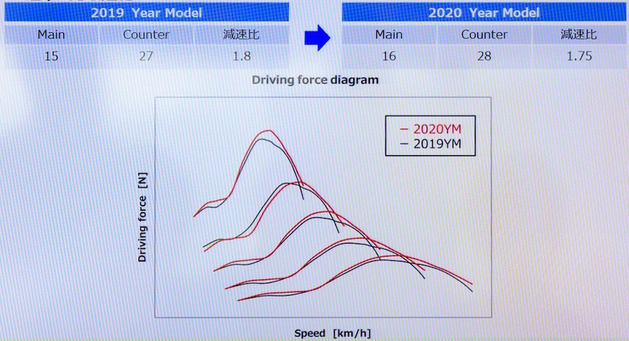 画像4: 「超」熟成Honda CRFシリーズ、20MYこそ至極である4つの理由