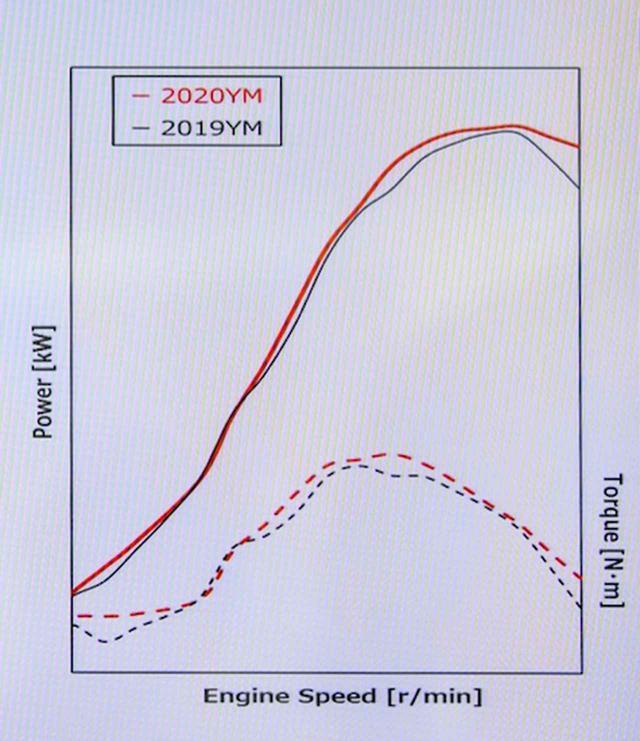 画像2: 「超」熟成Honda CRFシリーズ、20MYこそ至極である4つの理由