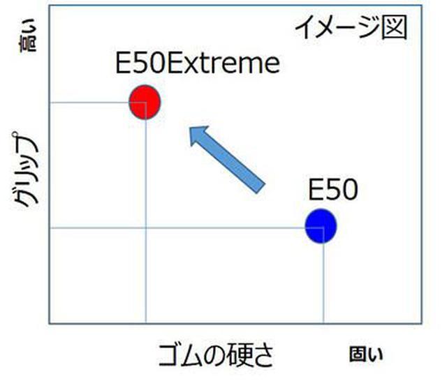 画像2: ブリヂストンから、まさかのガミータイヤ。E50ベースの「E50 EXTREME」爆誕