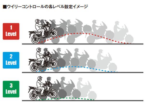 画像: 和泉がトライしたのはレベル1。レベル3に設定すれば、ちょっとした木の根を越える時などに、思い切りガバッとああけてもOKということになりそう。これは、むしろトレールバイクにも欲しいかもしれない…!