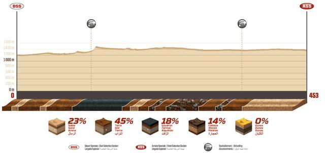 画像2: ダカール4日目、ホンダがトップ3を独占。浮き彫りになるホンダ対KTMの構図