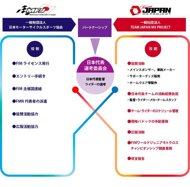 画像1: TEAM JAPAN MX PROJECTが立ち上がったワケ