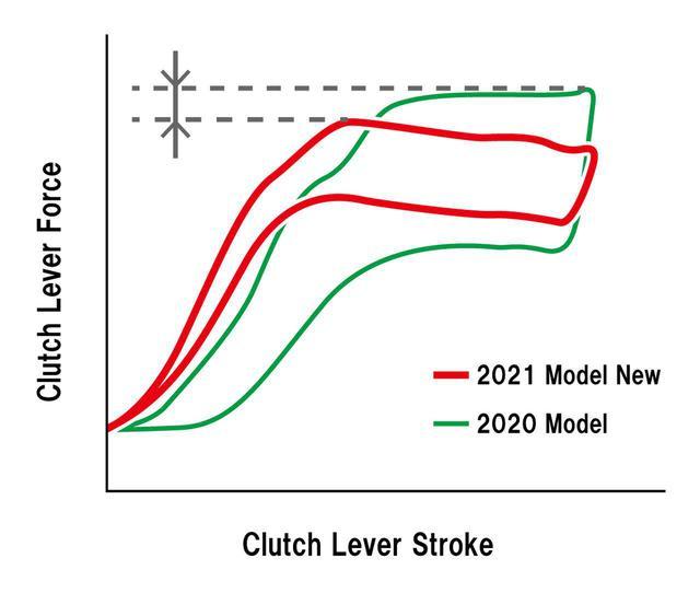 画像4: 油圧へチェンジして引きを軽く、システムを見なおして27%強く