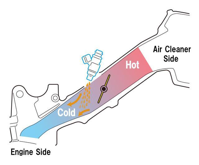 画像3: 車体がコンパクトに、ナローになったうえで、エアボックスが大容量に