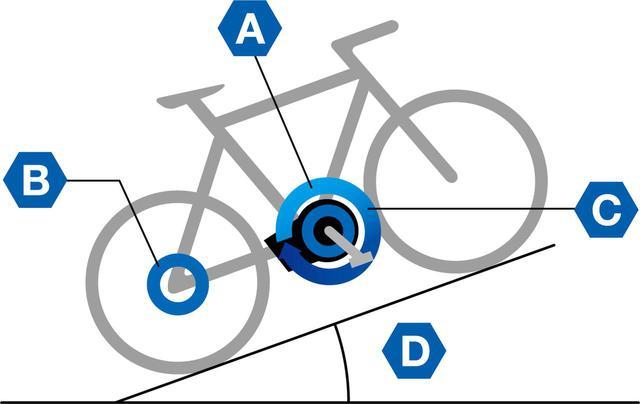画像: A:ペダルトルク B:スピード C:クランク回転 D:角度