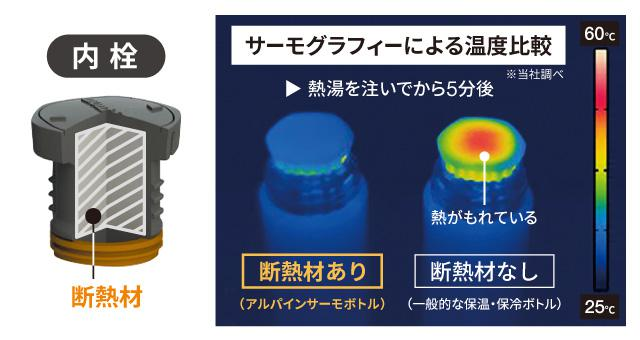 画像1: 氷点下でも熱いラーメン食べられます、保温力バツグンのモンベルボトル