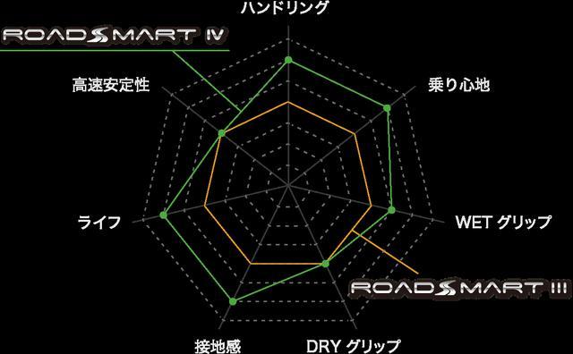 画像: SPORTMAX ROADSMART Ⅳ(ロードスマート・フォー)デビュー | バイクのタイヤならDUNLOP