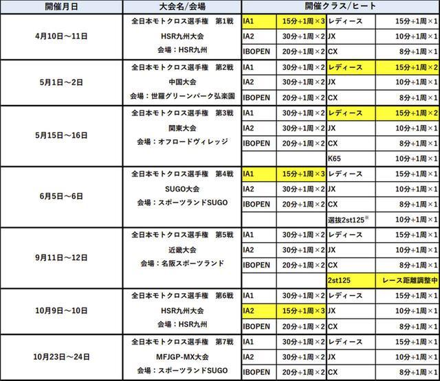 画像: ※東北モトクロス選手権第1・2戦 2st125クラスにおいて選抜を実施予定(詳細は別途発表予定です。)