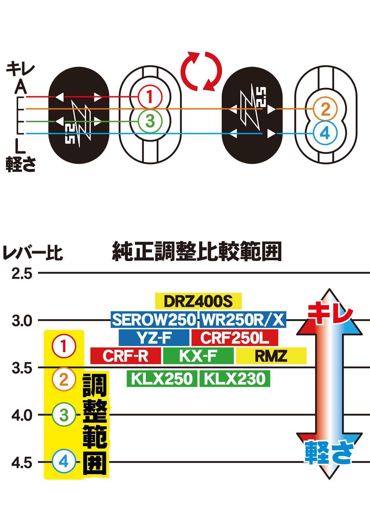 画像3: 軽さとキレのバランスを4段階から選べるクラッチレバーシステム