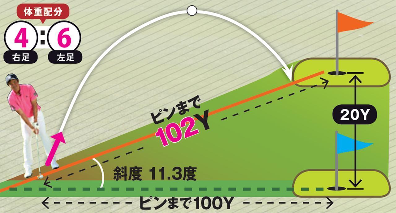 画像2: 計測してわかった!打ち上げ10ヤード以内なら、ピンまでの実測はたった0.5ヤードしか変わらない