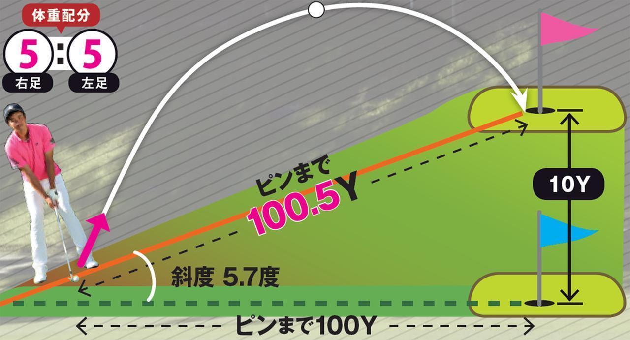 画像1: 計測してわかった!打ち上げ10ヤード以内なら、ピンまでの実測はたった0.5ヤードしか変わらない