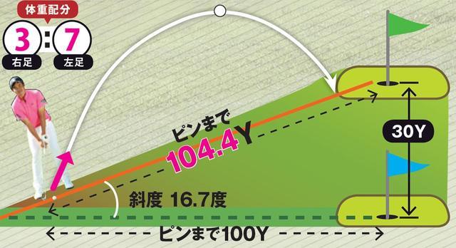 画像: 数値はすべて52度のウェッジを使用し、無理なく振れる範囲での力加減でスウィングしたときのもの。算出した数値は四捨五入したもの