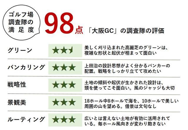 画像: それでは採点!大阪GCの面白さは高麗グリーンにあり