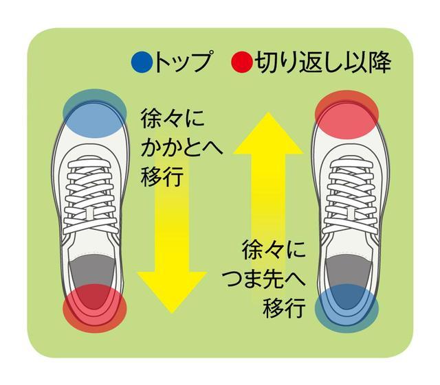 画像: 頭を流さないコツは両足の足踏み