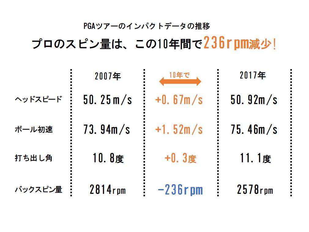 画像2: 報告書では、この飛距離の伸びを「普通ではなく、懸念される」と結論