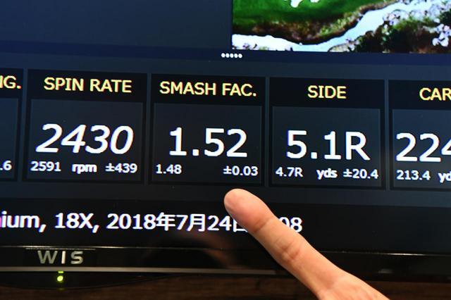 画像: 1.50が最高とも言われるミート率で1.52を記録。「非常に効率よく飛ばせるドライバーです」(伊丹)