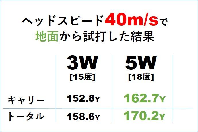 画像: ヘッドスピード40m/sは5Wが正解! という結果が出た