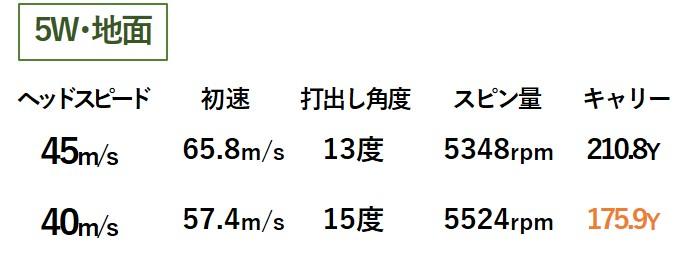 画像2: ヘッドスピード40m/sだと「5W」は3モデル中イチバン!