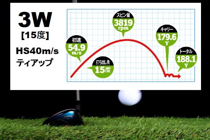 画像: ボールが浮いているぶんロフトなりに打球は上がり、フェース上部でとらえることができるため初速も上がった