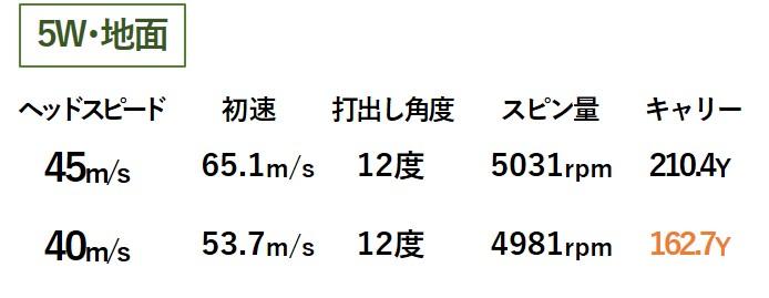 画像2: スピン少なめの強弾道! 18度「5W」はやさしく打てる