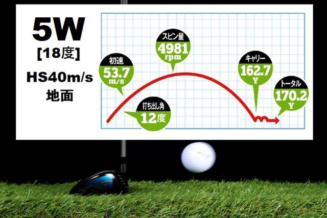 画像: 初速は3Wとほぼ同じ53.7m/sながら、ロフトが3度多い5Wはボールが上がった。その分キャリーが伸び、結果5Wの方が3Wより飛んだ