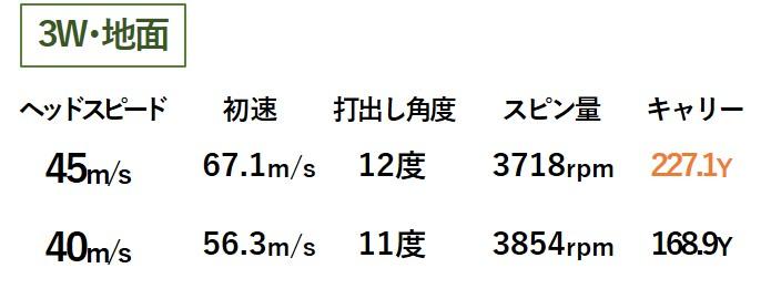 画像1: ヘッドスピード40m/sだと「5W」は3モデル中イチバン!