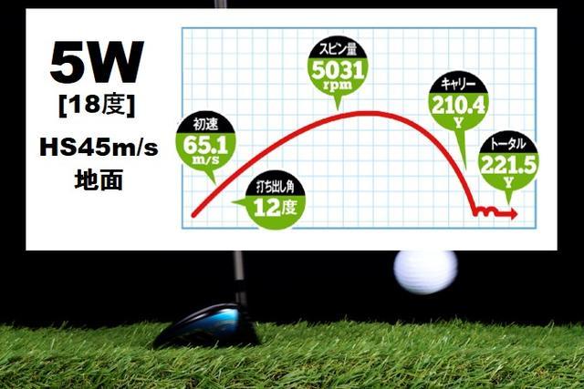 画像: ヘッドスピードがあり、クラブのロフトもあるため、打ち出し角度とスピン量を容易に確保できる。楽にボールが上がり3Wとの飛距離差も少ない結果に
