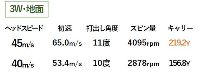 画像1: スピン少なめの強弾道! 18度「5W」はやさしく打てる