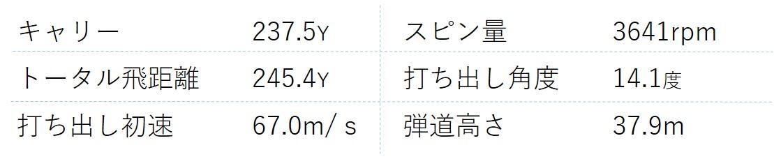 画像2: 【テーラーメイド Mグローレ】