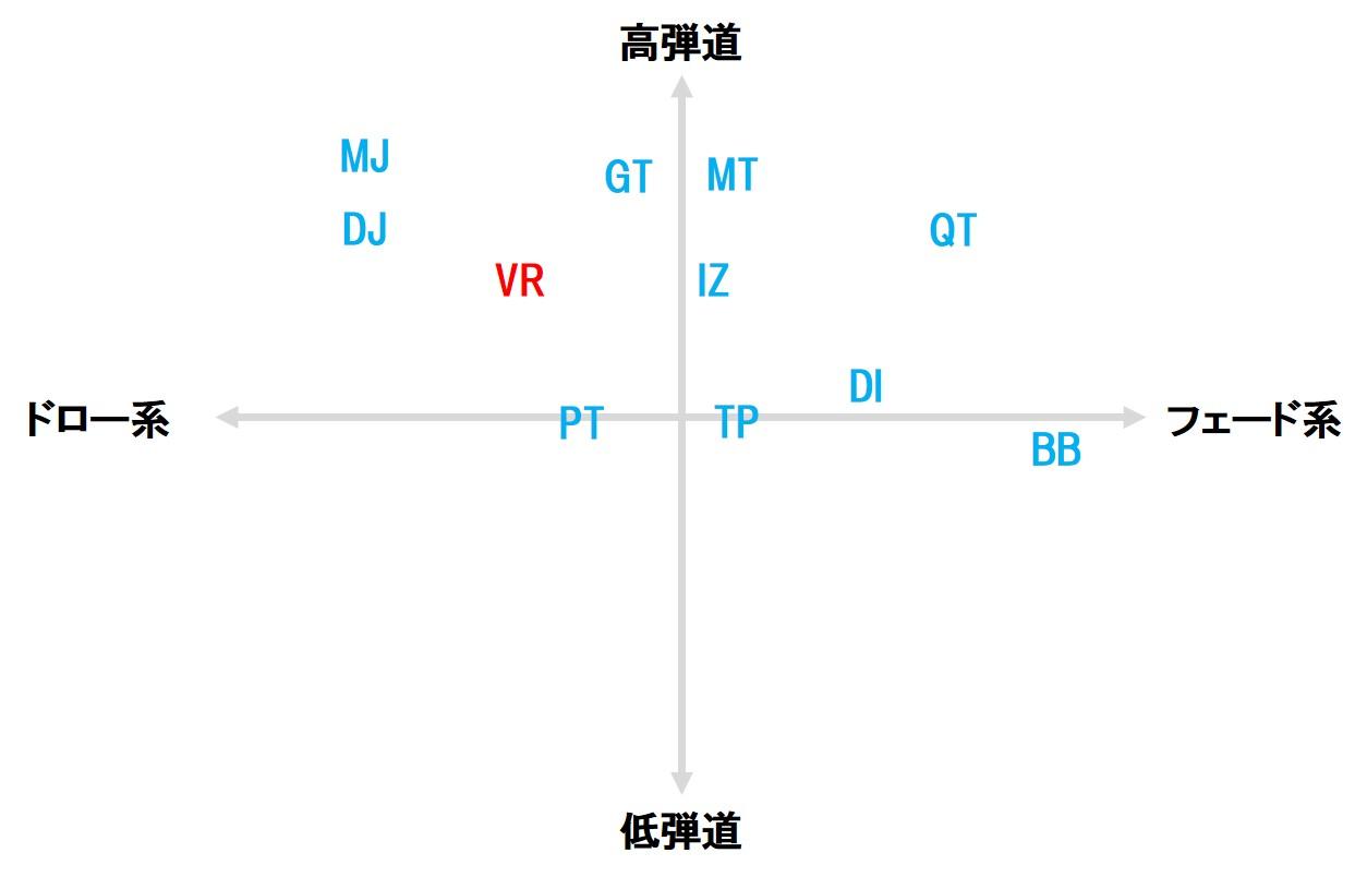 画像3: ツアーAD VR(グラファイトデザイン) 走り系・中調子