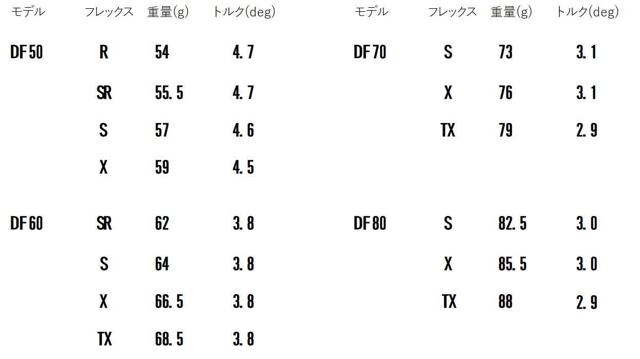 画像2: ディアマナDF(三菱ケミカル) 走り系・中調子