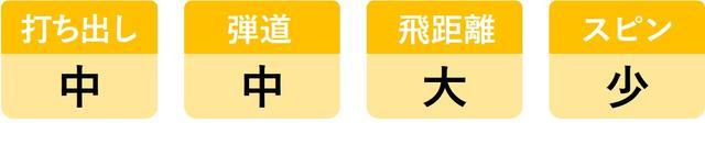 画像6: ヘッドスピード45m/sのシングルが6モデルを打ち比べ。3代目「UD+2」がランキング1位を死守!