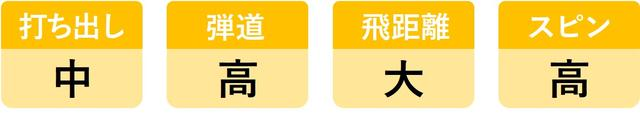 画像4: ヘッドスピード45m/sのシングルが6モデルを打ち比べ。3代目「UD+2」がランキング1位を死守!