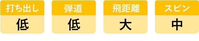 画像2: ヘッドスピード45m/sのシングルが6モデルを打ち比べ。3代目「UD+2」がランキング1位を死守!