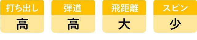 画像10: ヘッドスピード45m/sのシングルが6モデルを打ち比べ。3代目「UD+2」がランキング1位を死守!