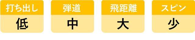 画像12: ヘッドスピード45m/sのシングルが6モデルを打ち比べ。3代目「UD+2」がランキング1位を死守!