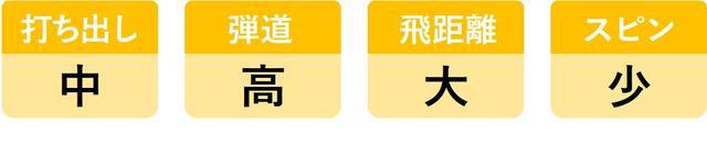 画像8: ヘッドスピード45m/sのシングルが6モデルを打ち比べ。3代目「UD+2」がランキング1位を死守!