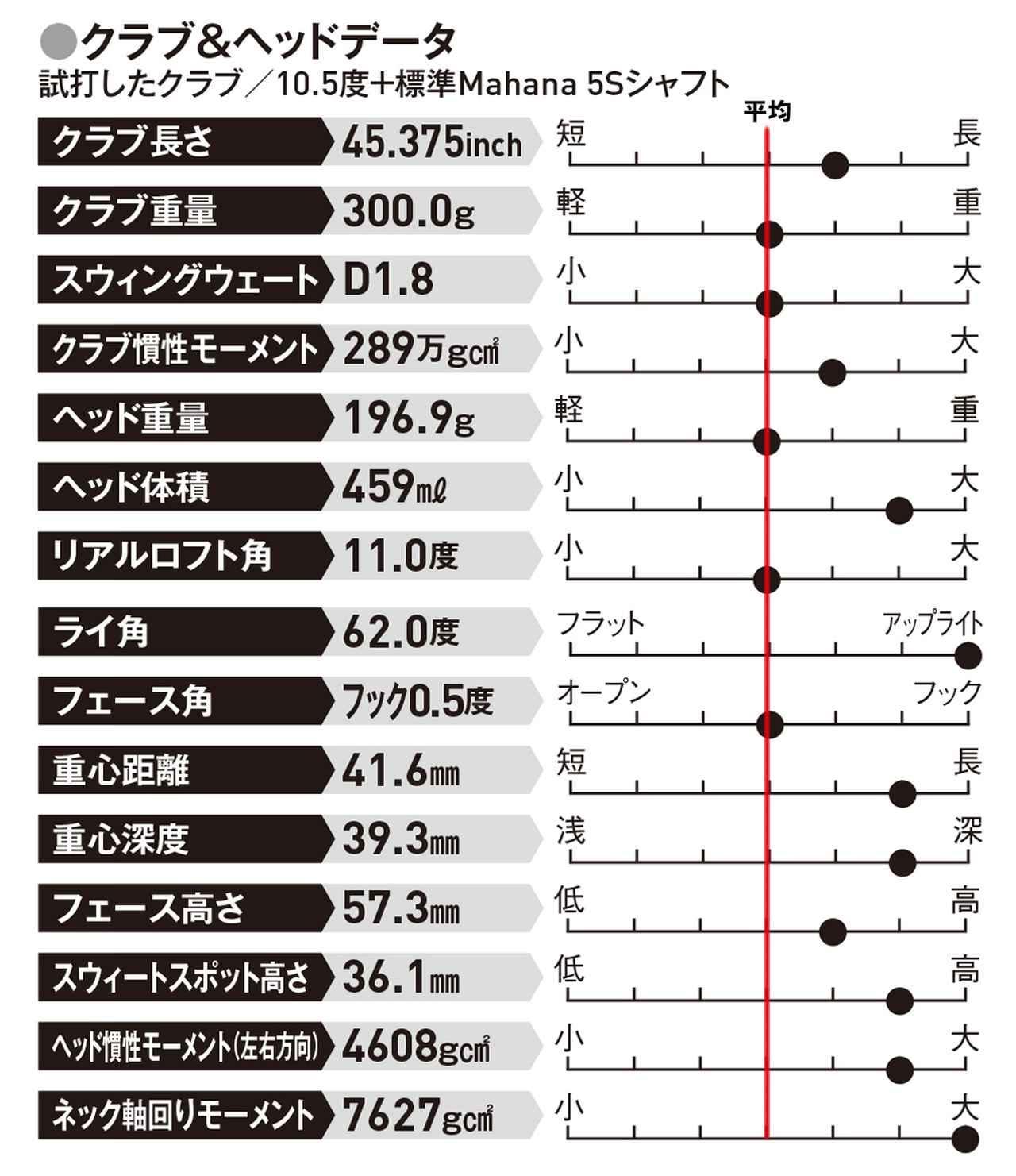 画像: スウィートスポット高さが36.1ミリと高めなので、ヘッドスピードが遅くても適度なスピン量で球が上がりやすい