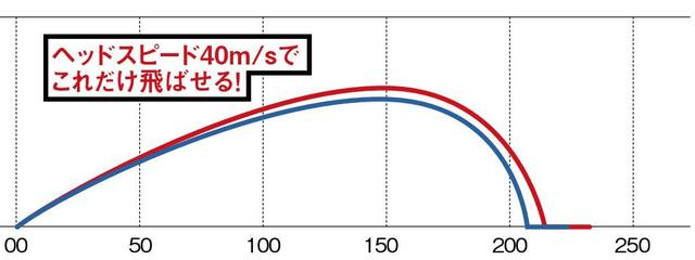 画像2: 【飛び秘密を研究】反発性能にヘッドの速度が加わった