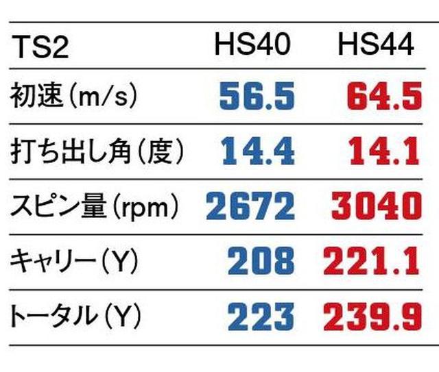 画像2: 【2人のプロがヘッドスピード40m/sと44m/sで打ってみた】