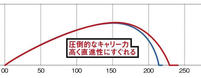 画像1: 【2人のプロがヘッドスピード40m/sと44m/sで打ってみた】