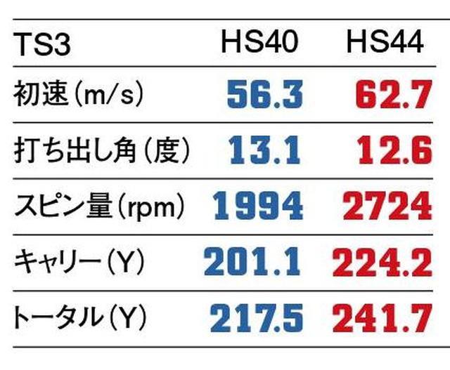 画像5: 【2人のプロがヘッドスピード40m/sと44m/sで打ってみた】