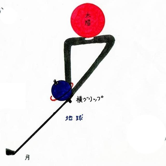 画像: 自転する地球が公転するイメージ。月は地球の動きについていく