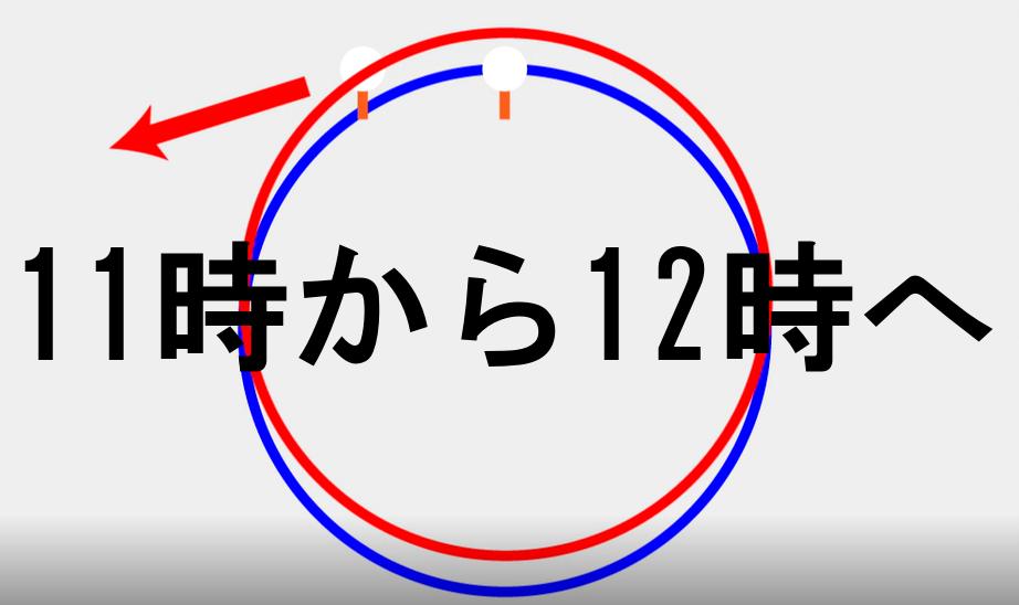 画像: ボール位置を12時に置く