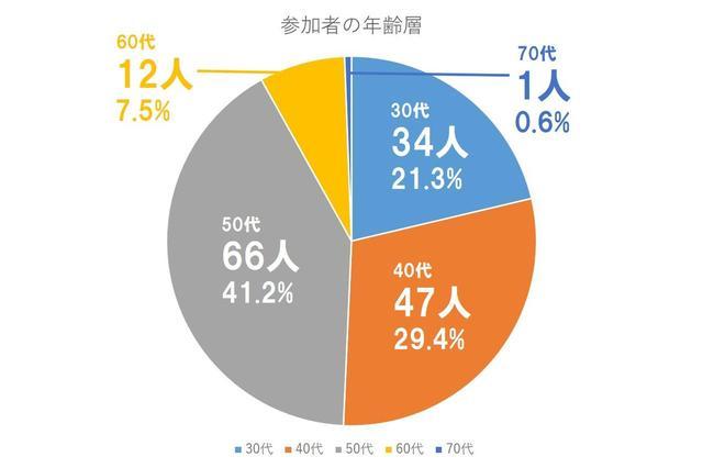 画像: 【出場者の年齢分布】 30代が34人、40代が47人、50代が66人、60代が12人、70代1人